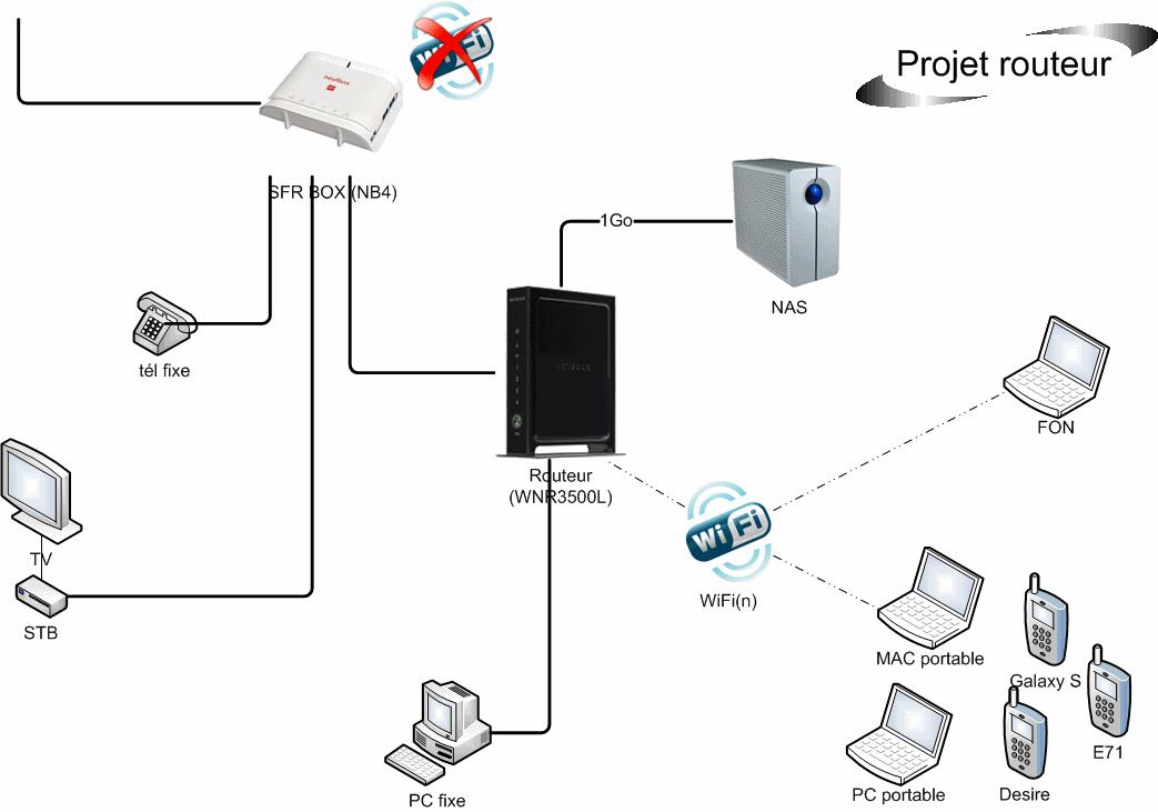 nas sur la nb4 avec un routeur   - les box
